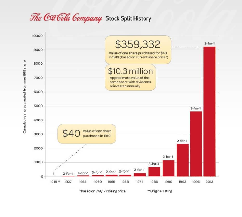 Coca Cola Stock Price History