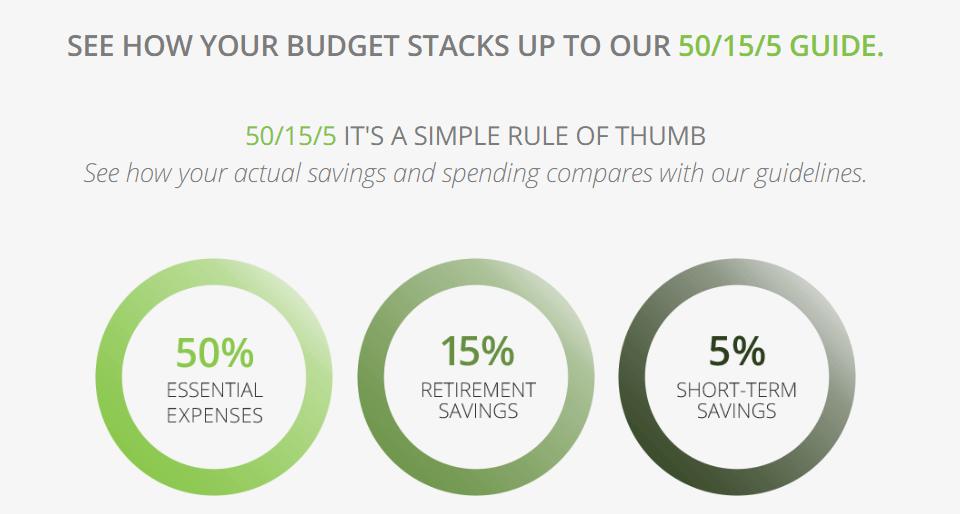 Fidelity Budget Checkup Tool