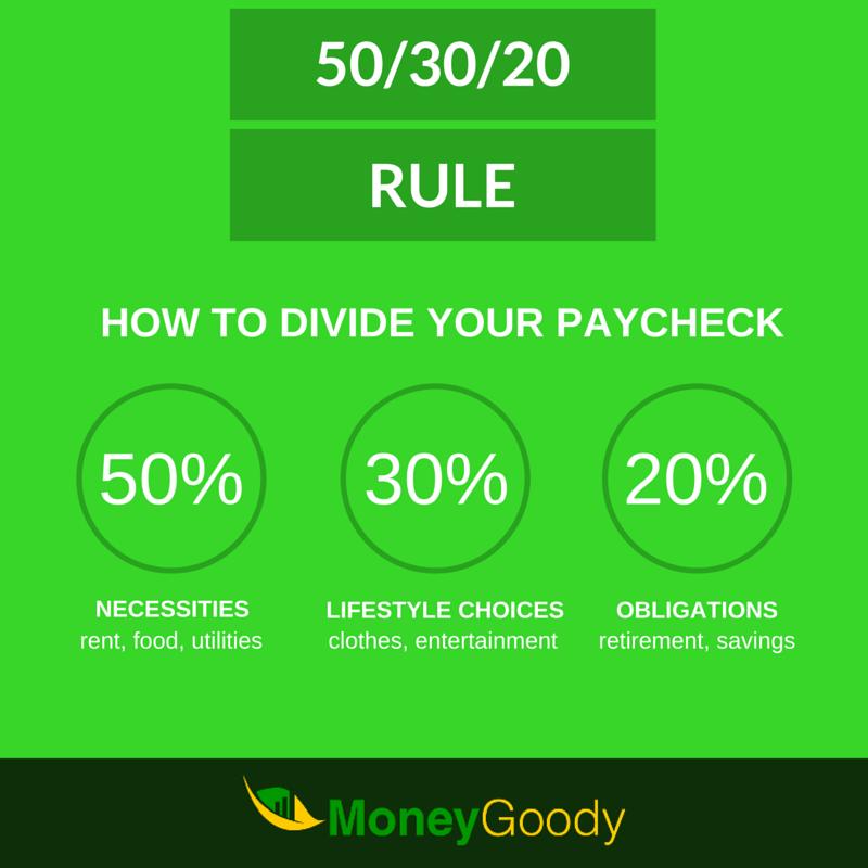 50-30-20 Budgeting