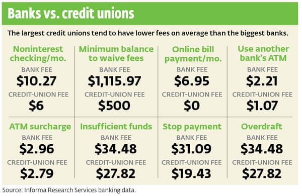 Bank Fees vs Credit Unions