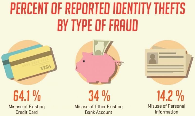 Identity Theft Stats