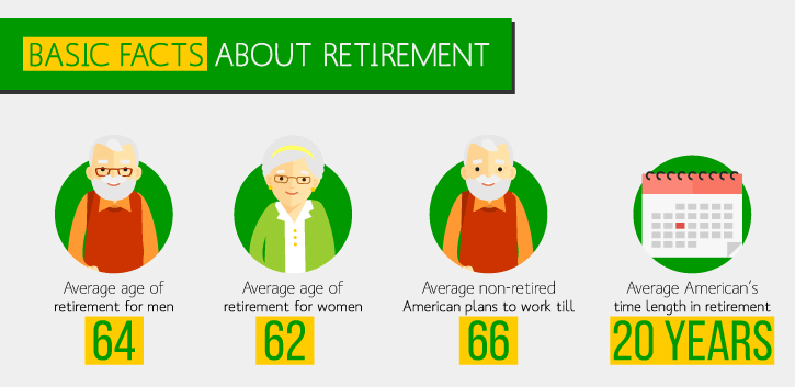 Average Age of Retirement