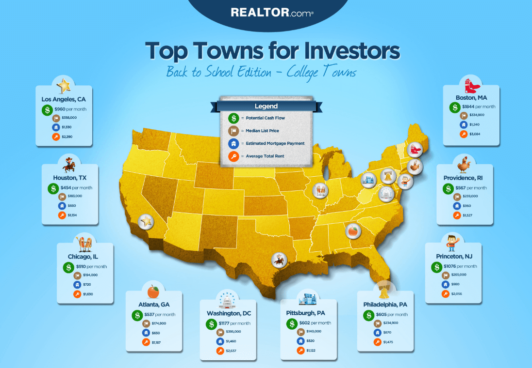 Best College Towns For Real Estate Investors