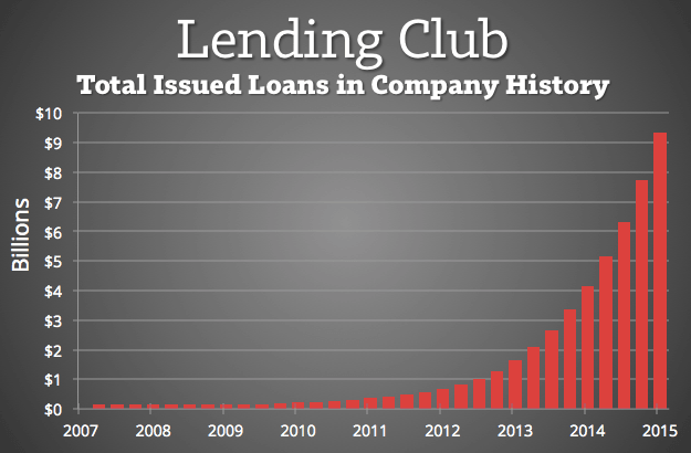 Lending Club Total Loans Issued