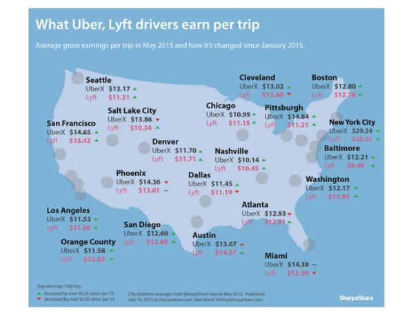 average uber and lyft income per city