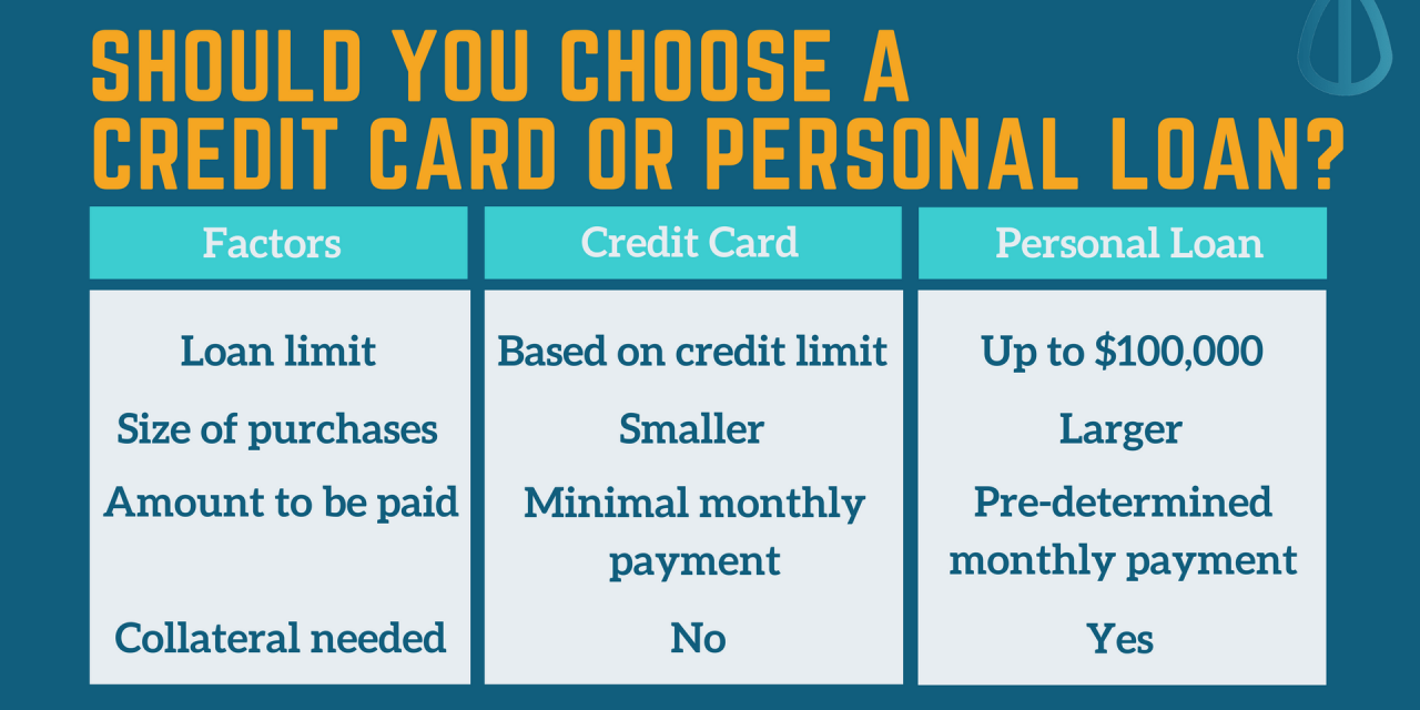 credit cards vs personal loans