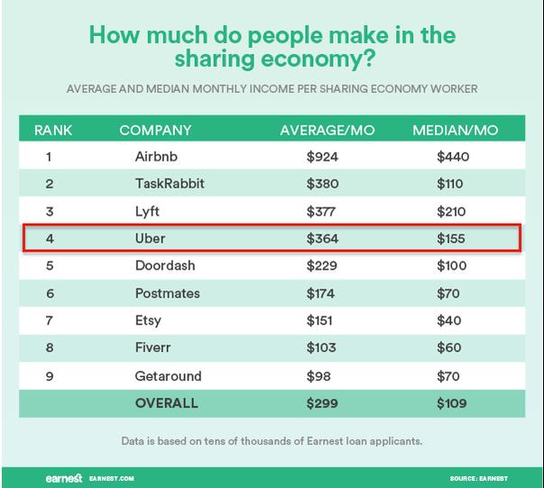 sharing economy average income