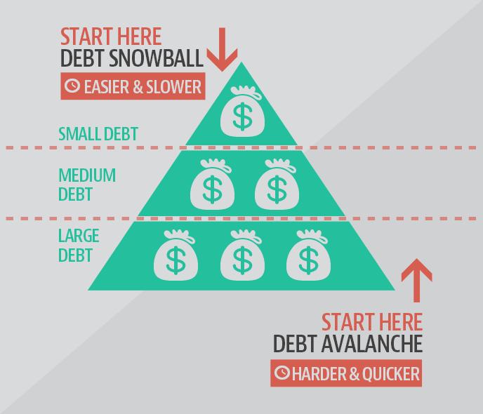 snowball vs avalanche debt repayment methods